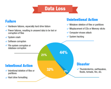 Data Loss   Free Data Recovery Software