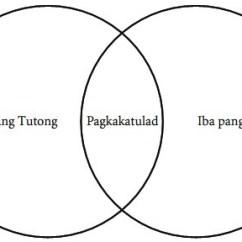 Ano Ang Venn Diagram Tagalog 1999 Volkswagen Jetta Interior Parts Halimbawa Ng Sa Filipino Brainly Ph Download Png
