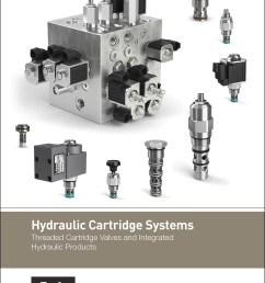 hydraulic cartridge systems parker a8 valve diagram parker valve diagram [ 2550 x 3300 Pixel ]