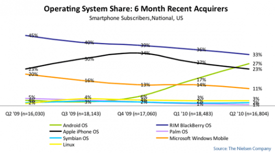 mobile-OS-share-recent-20101