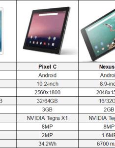 Ipad pro vs pixel  also galaxy tab  nexus chart rh phandroid