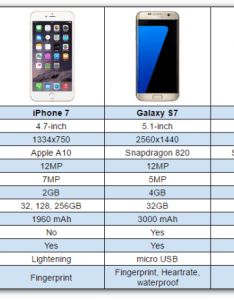 also pixel vs galaxy  iphone chart rh phandroid
