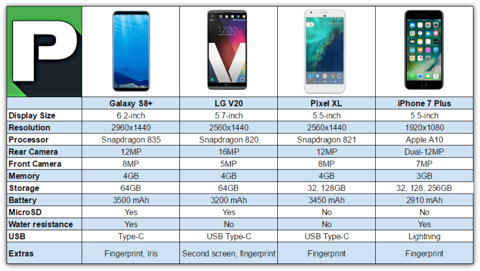 Samsung Galaxy S8 Plus Vs Best Alternatives Specs Phandroid
