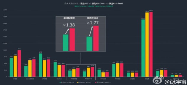 galaxy s7 snapdragon 820 benchmark leak
