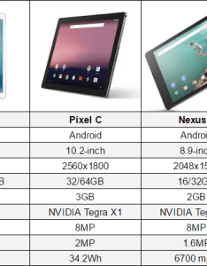 Ipad pro vs pixel  also galaxy tab  nexus chart rh phandroid