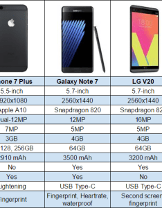 Click to enlarge also iphone plus vs galaxy note lg  nexus  chart rh phandroid