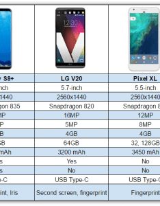 The phablets we  re using in this comparison are lg  pixel xl and iphone plus phablet market is  lot more crowded these days but also galaxy  vs rh phandroid