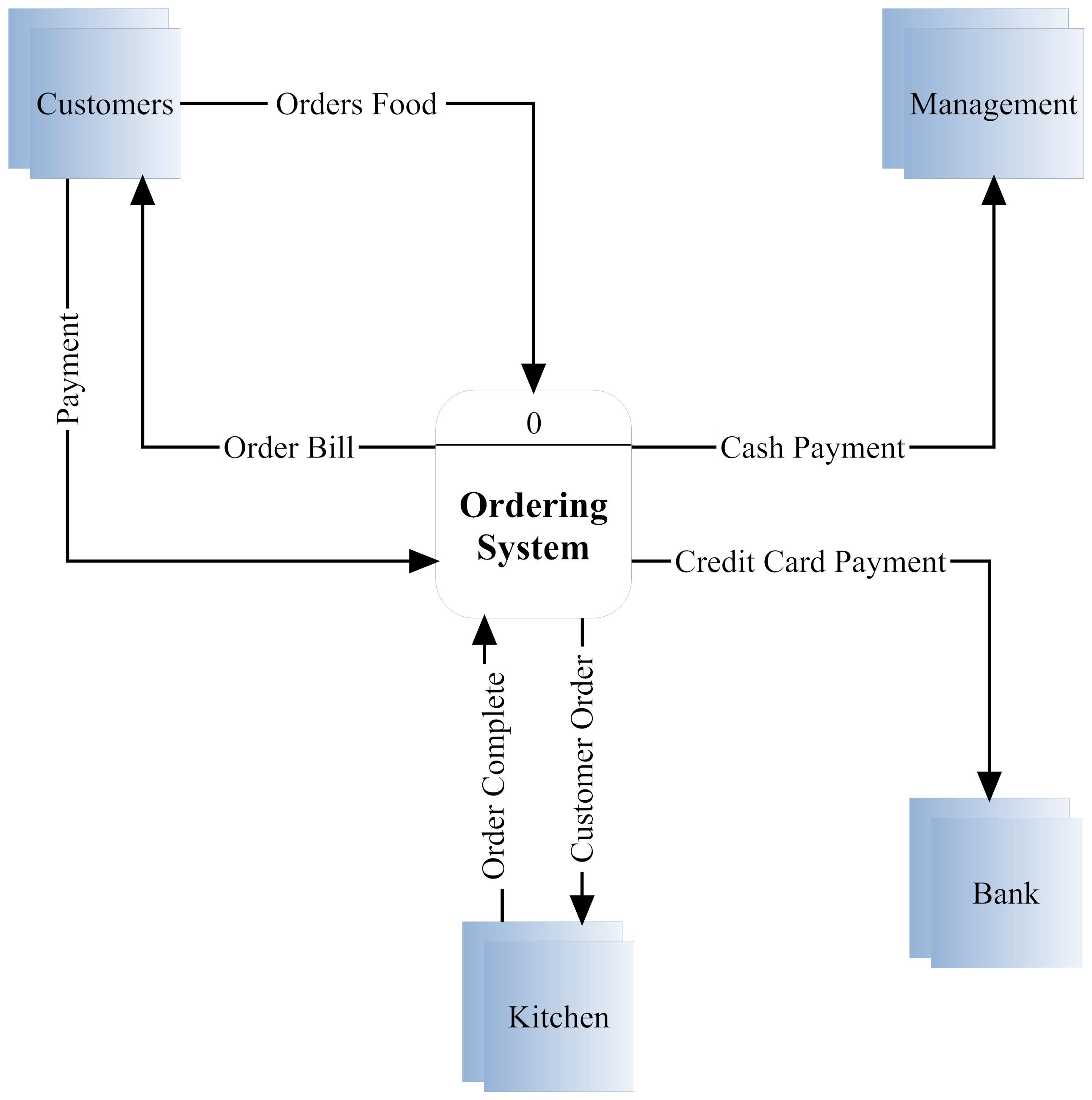 create a context diagram pioneer car stereo wiring week4 s0185567 39s blog