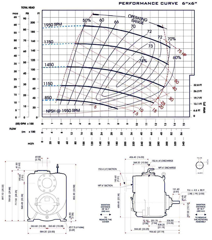 PH-6 Curve Sheet