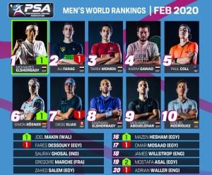 Mohamed Shorbagy back at No1 – Raneem still on top….