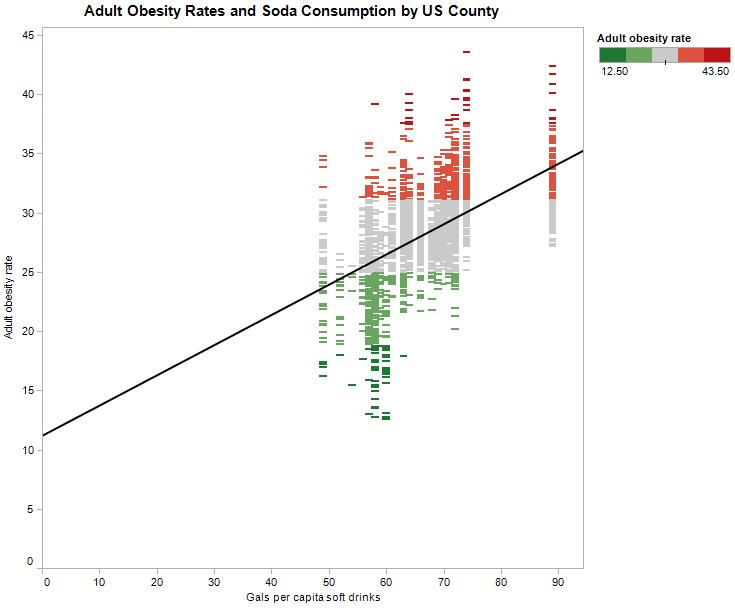 How to Avoid Misleading Conclusions: Explore Your Data
