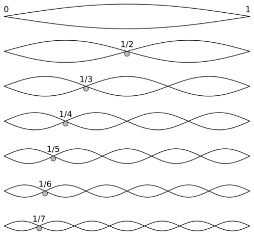 620px-Harmonic_partials_on_strings.svg