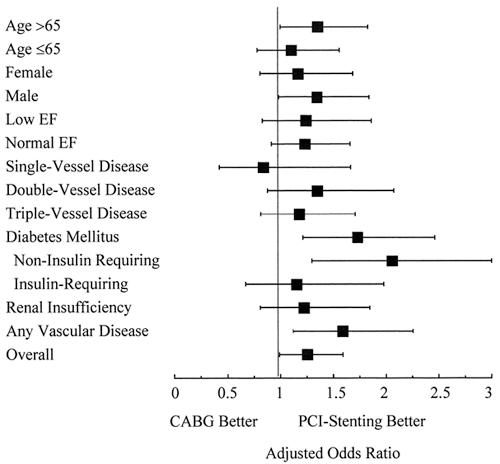 Adjusted odds ratios comparing the results of CABG and PCI-stenting in the various prespecified subsets.