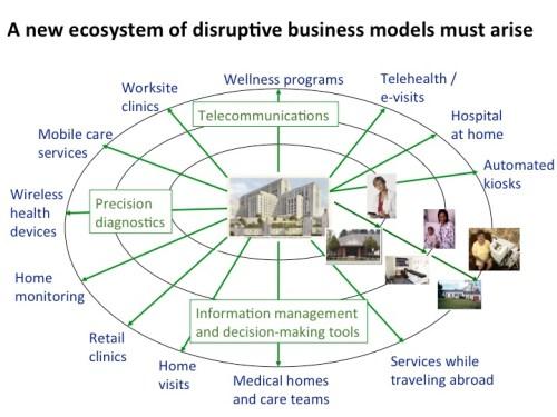 Innovators-Prescription-New-Wave-of-Disruptive-Models-in-Healthcare