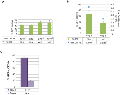 journal.pone.0027956.g002   Figure 2. Identifying optimal transfection conditions for CD34+ cells.
