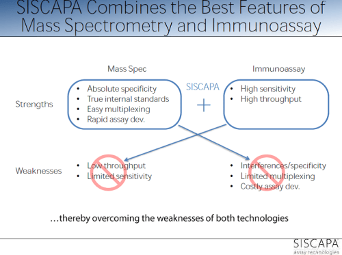 SISCAPA combines best features of immuno and MS