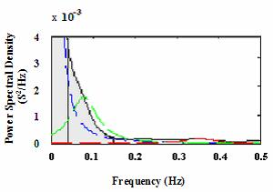 Power Spectral Density of the RR interval of a 62 year old woman suffering from diabetes for the last 15 years.