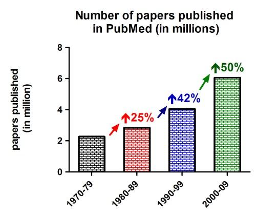 pubmedpapersoveryears