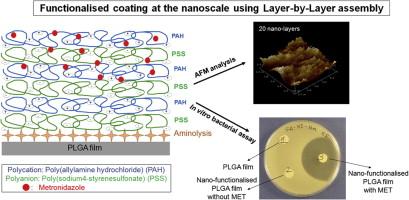 functionalized coating at nanoscale dimension