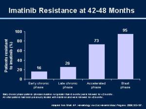 speed of imitinib resistance