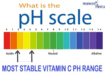 affect of PH on vitamin C serum stability
