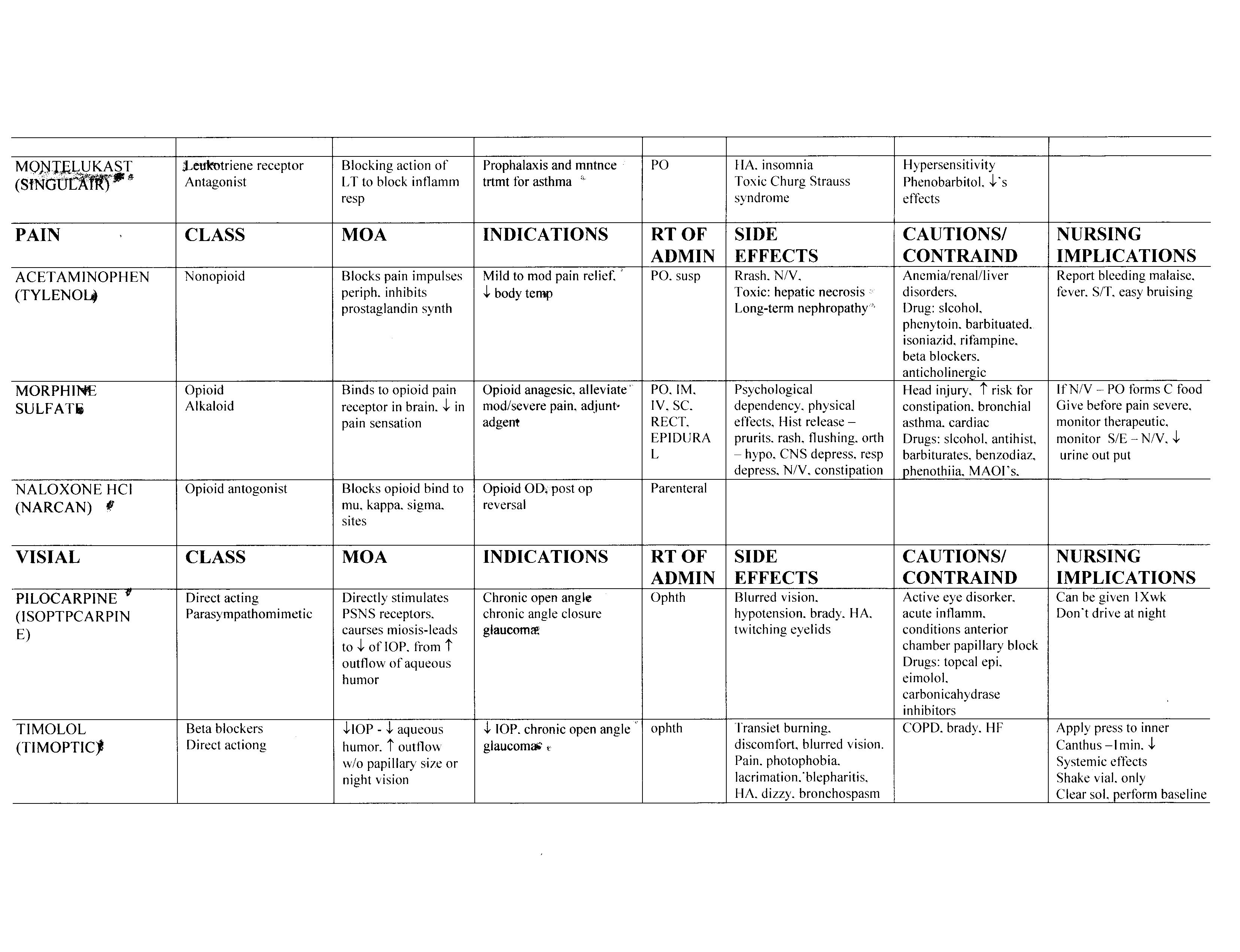 Math For Pharmacology Worksheet