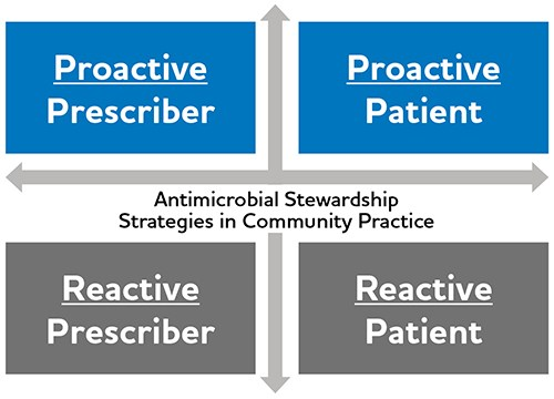 Antimicrobial Diagram