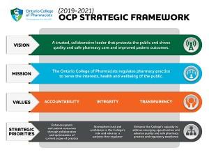 Strategic Framework Graphic