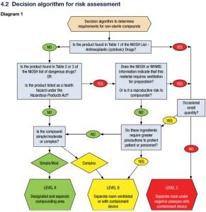 NAPRA Decision Algorithm
