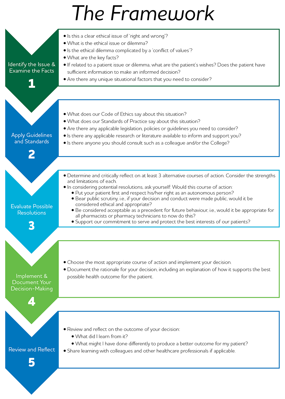 ethical decision-making steps