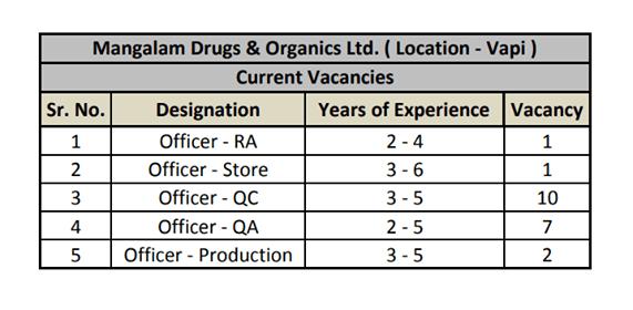 Mangalam Drugs And Organics Recruitment for Production QA QC RA Store Urgent Openings