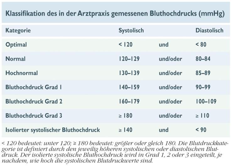 Klassifikation des in der Arztpraxis gemessenen Bluthochdrucks © Deutsche Herzstiftung e.V. 2017