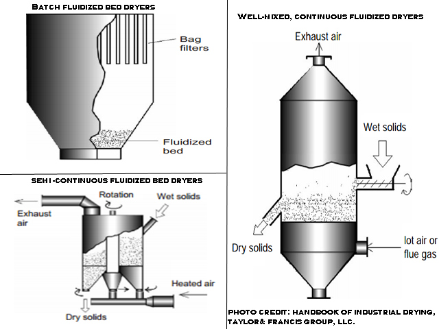 Fluidized Bed Dryer: Operating principle/parameters, Uses