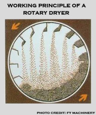 how a rotary dryer works