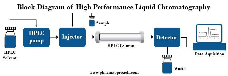 Block Diagram of High Pressure Liquid Chromatography