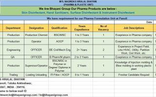Nagindas Hiralal Bhayani – Urgent Requirement for Production / Engineering / QA / TradingDepartments