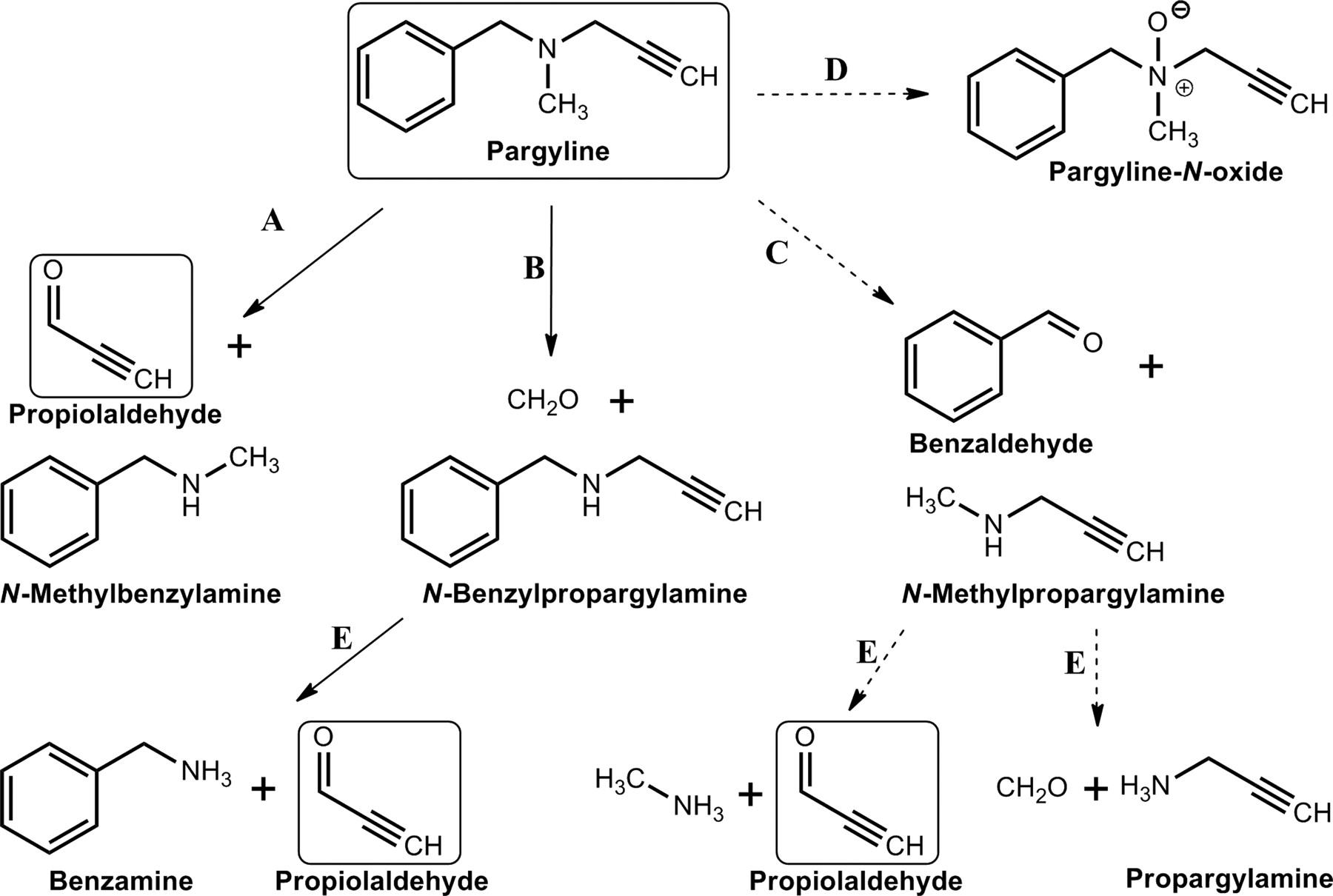 Aldehyde Dehydrogenase Inhibitors: a Comprehensive Review