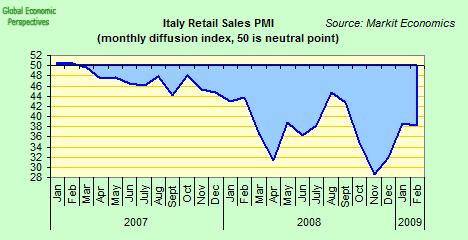 italy-retail-pmi