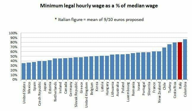 Salario minimo legale