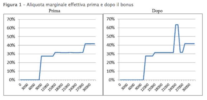 Aliquote marginali effettive