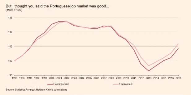 Portugal Hours Worked