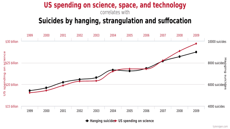Spurious Correlations TV