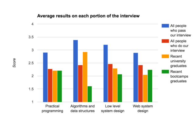 Average results on each portion of the interview