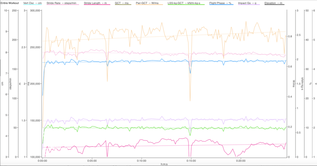 A graph depicting various data points during a run