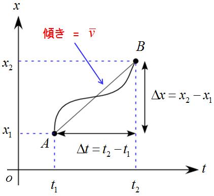 速度〜定義 - Ph. D. Mogの知恵袋