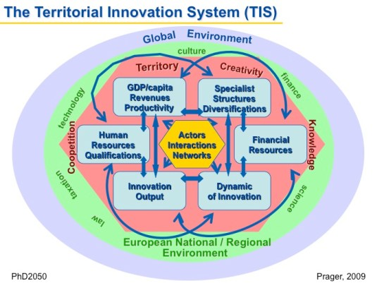 The Territorial Innovation System