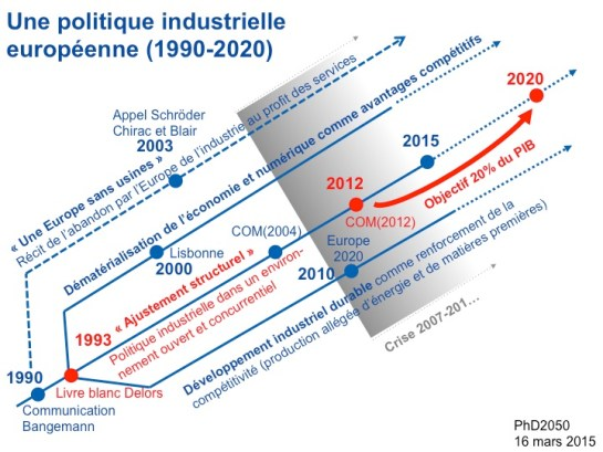 Philippe-Destatte_Trajectoire-Mutations-industrielles_Europe_2015-03-16