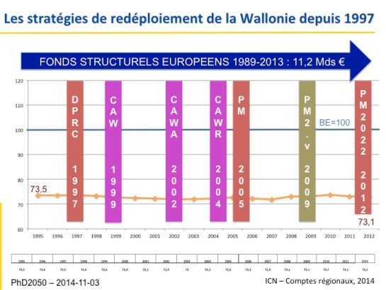 4_PhD2050_Strategies-redeplo_Wal_1997-2014
