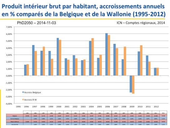 5_PhD2050_Accroissements-annuels_1995-2012