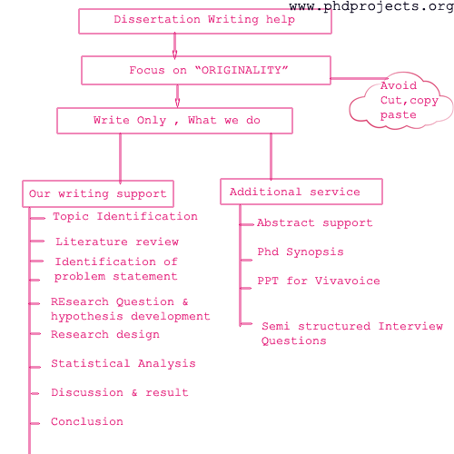 Dissertation project hints proposal writing